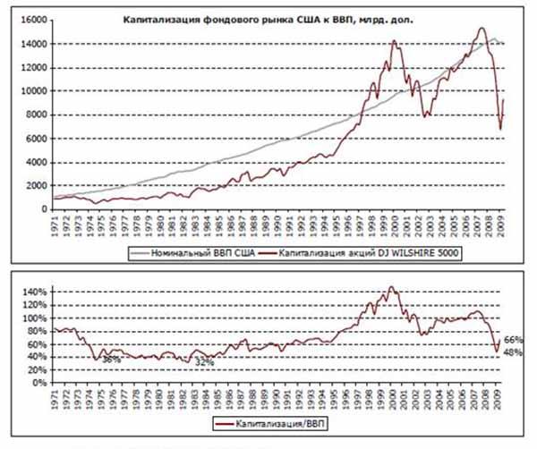 Капитализация акций и ВВП США