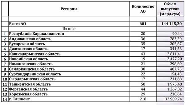 Сведения о количестве АО и совокупном объёме выпущенных акций 30.07.2021